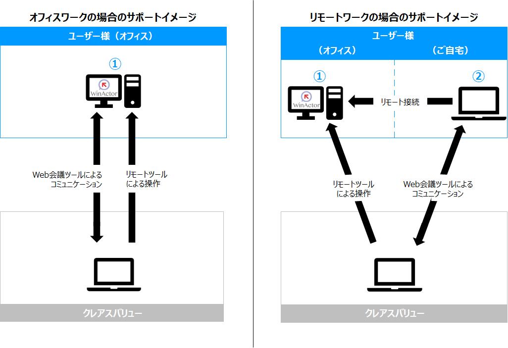 WinActor リモート開発支援サービスサービス内容