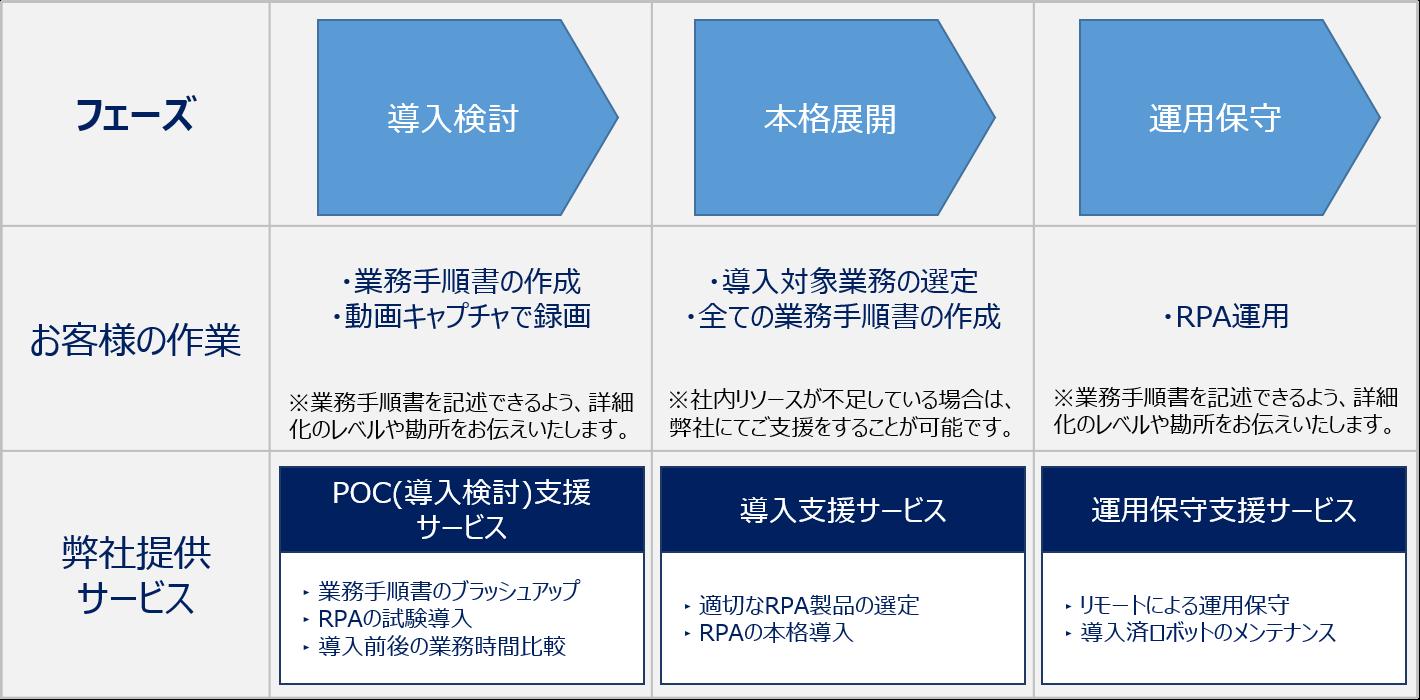 RPA導入支援ソリューションと導入手順